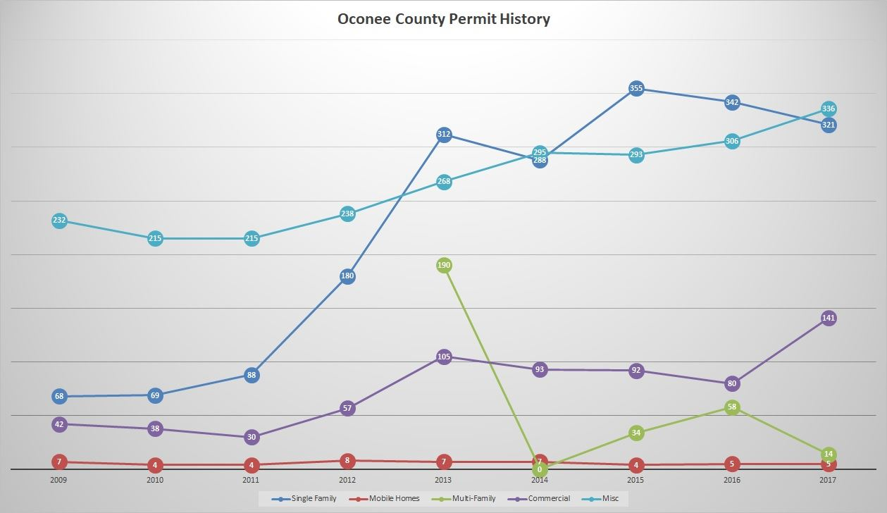 Oconee County Permit Issuance Graphic 2009 - 2017